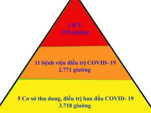 """Mô hình """"tháp ba tầng"""" - giải pháp hiệu quả điều trị bệnh nhân mắc COVID-19 tại Bắc Giang"""