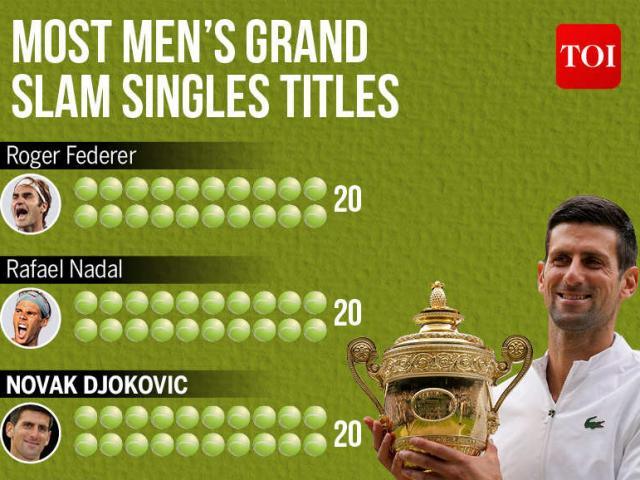 Djokovic is