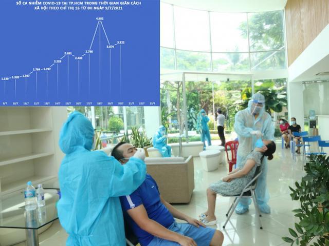 12 ngày giãn cách theo Chỉ thị 16: Số ca nhiễm COVID-19 tại TP.HCM biến động ra sao?