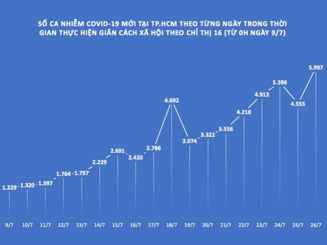 TP.HCM: F0 tăng kỷ lục trong ngày thứ 18 giãn cách xã hội theo Chỉ thị 16