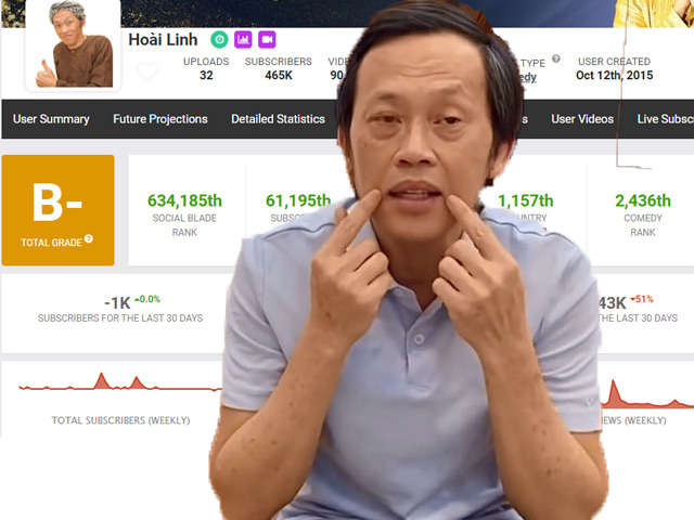 """""""Số phận"""" kênh YouTube của danh hài Hoài Linh ra sao sau lùm xùm từ thiện?"""