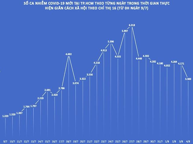 TP.HCM: Số ca nhiễm COVID-19 ngày 4/8 thấp nhất trong 16 ngày