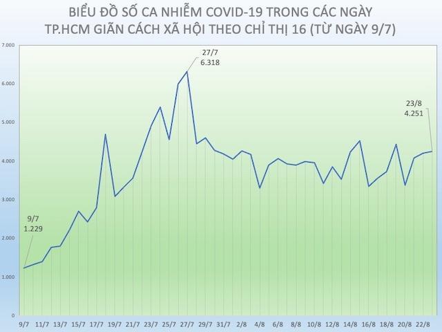 Tình hình dịch COVID-19 tại TP.HCM ngày 23/8